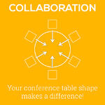 Text: Collaboration. Your conference table shape makes a difference! Image: Circular conference table.